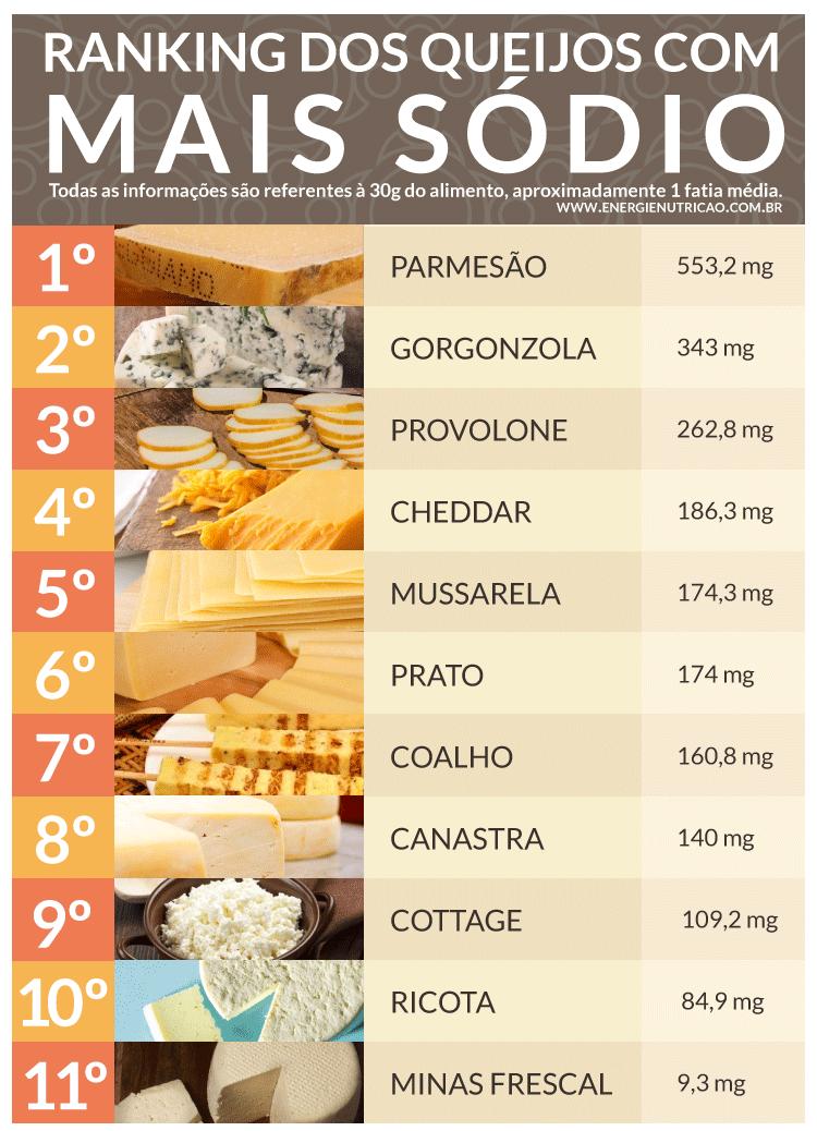 Tabela composição de alimentos