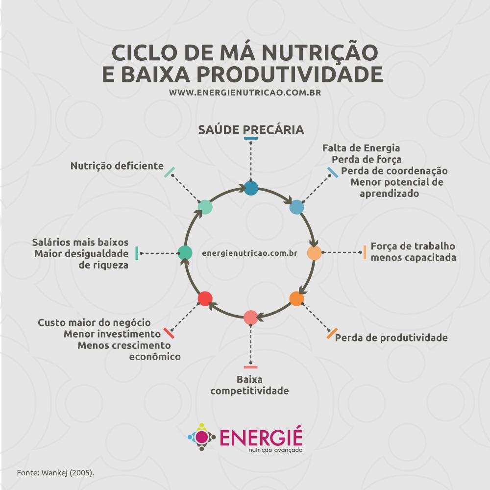 aumentar produtividade nas empresas - Ciclo de Má nutrição e baixa produtividade