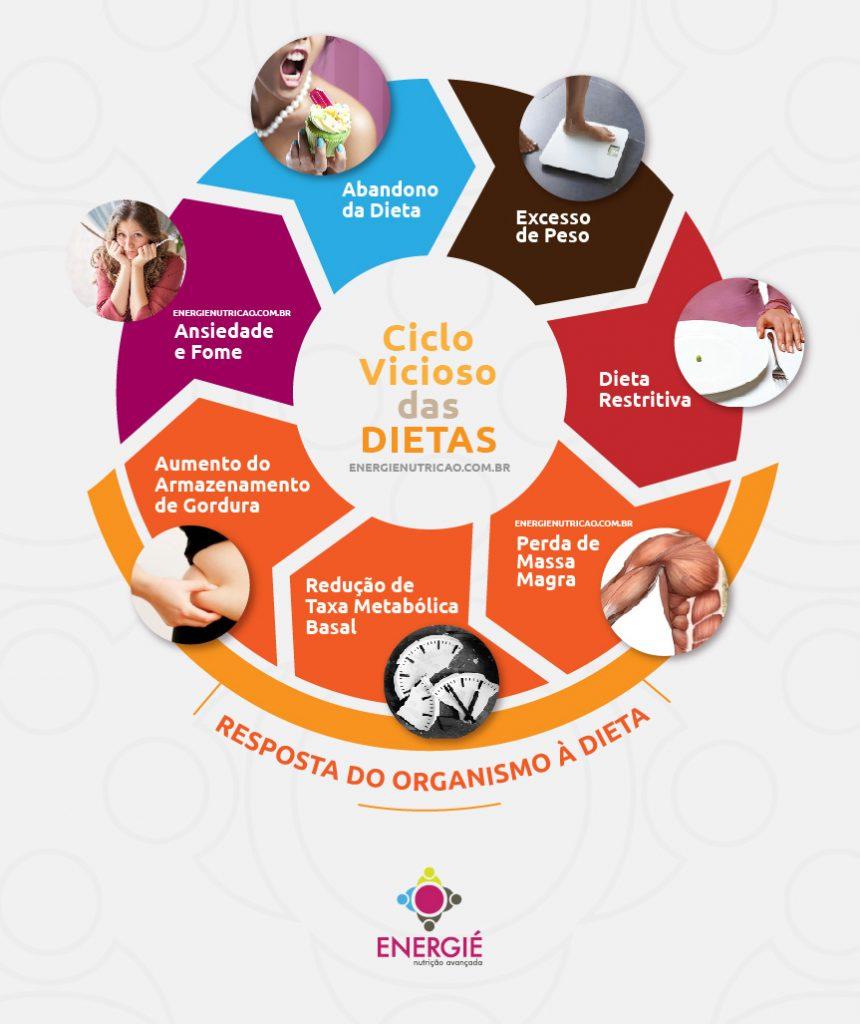 ciclo das dietas restritivas