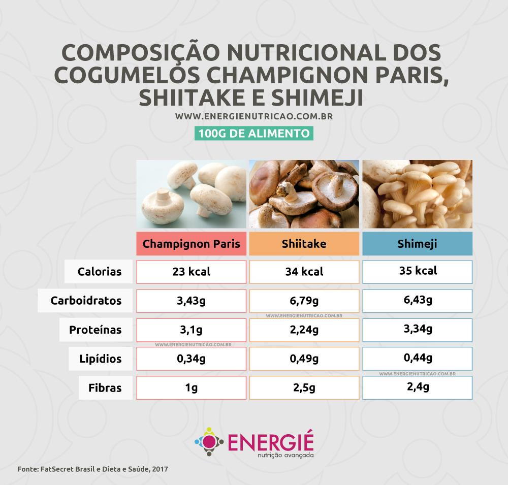 Tabela Composição Nutricional dos Cogumelos - Champignon - cogumelo não é fonte de proteína