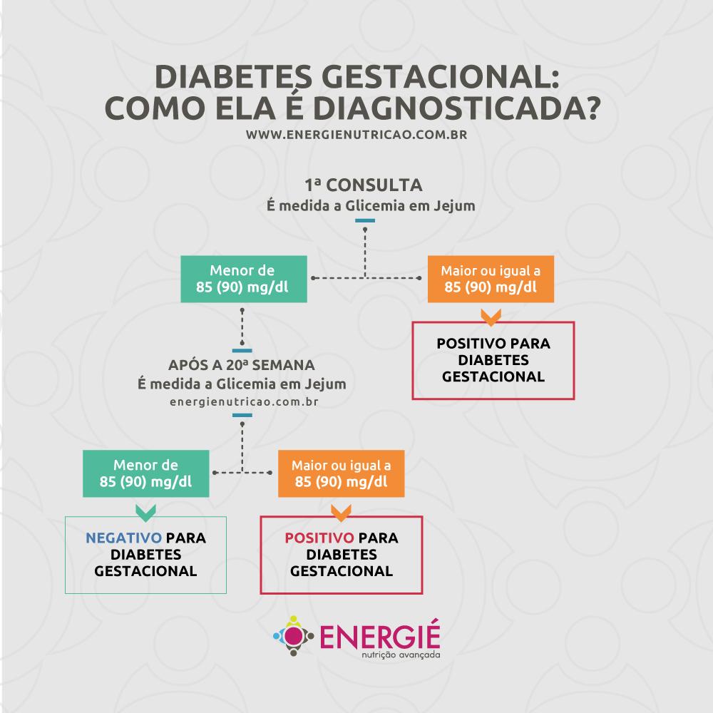 diabetes gestacional dieta em portugues