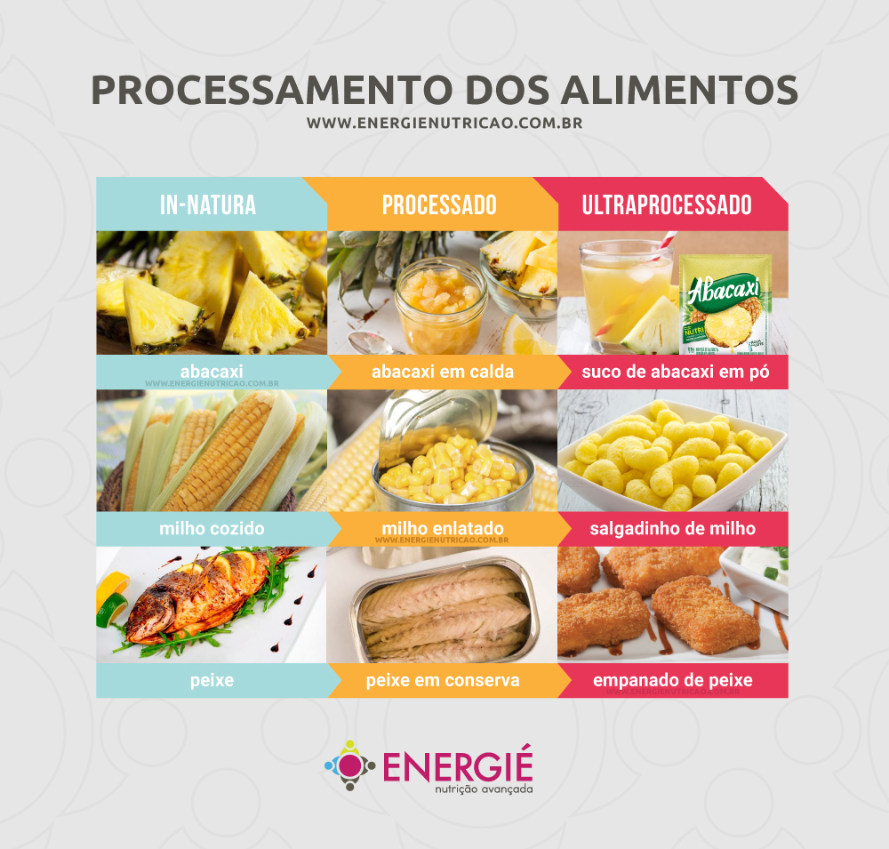 Jantar engorda? - Processamento dos Alimentos - Alimentos in natura, minimamente processados e ultraprocessados