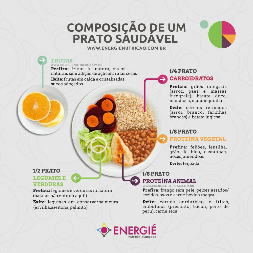 marmita para levar para o trabalho - composição de um prato saudável - prato balanceado