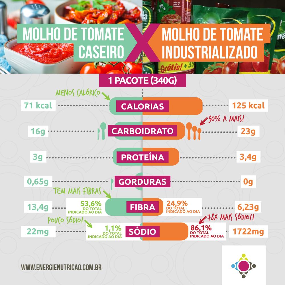 molho de tomate caseiro X molho de tomate industrializado