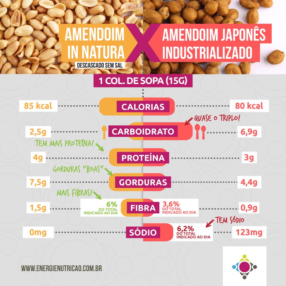 Amendoim Temperado Picante feito em casa - comparação amedoim in natura x amendoim japonês industrializado