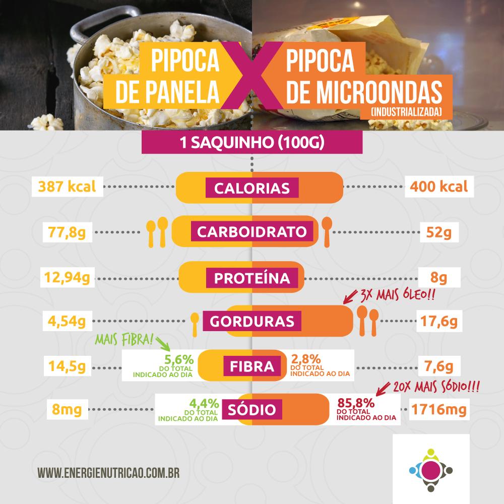 Pipoca é carboidrato - Comparação Pipoca de Panela e Pipoca de Microondas